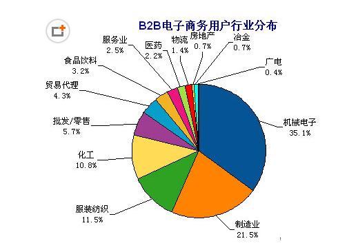 b2b电子商务行业分布图 b2b网站大全配图